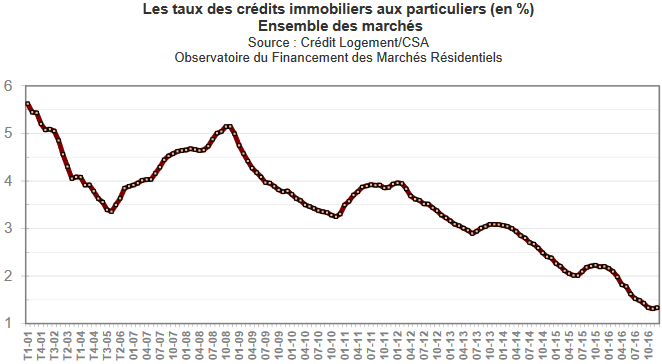 Rachat de credit immobilier - evolution des taux d'interet